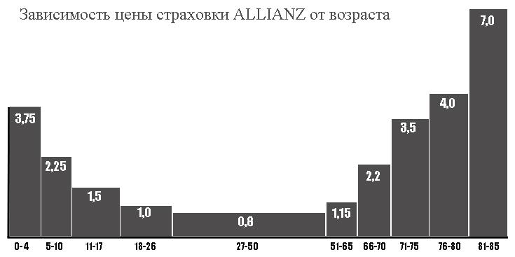 стоимость полиса Allianz для детей и стариков