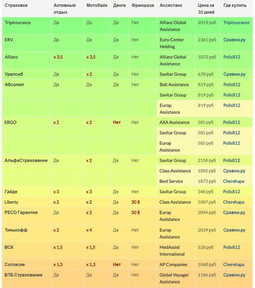 рейтинг страховок в Таиланд