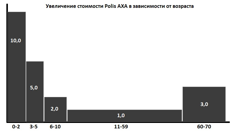 рост цены Polis AXA