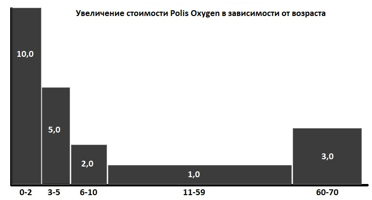 влияние возраста на цену Polis Oxygen